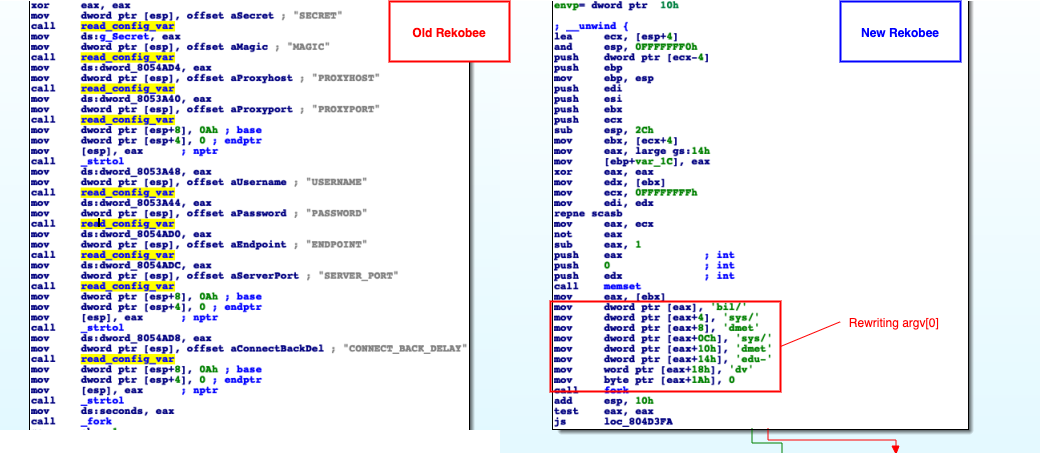 Rekoobe variants, the malware would initially collect some preliminary configuration saved in disk