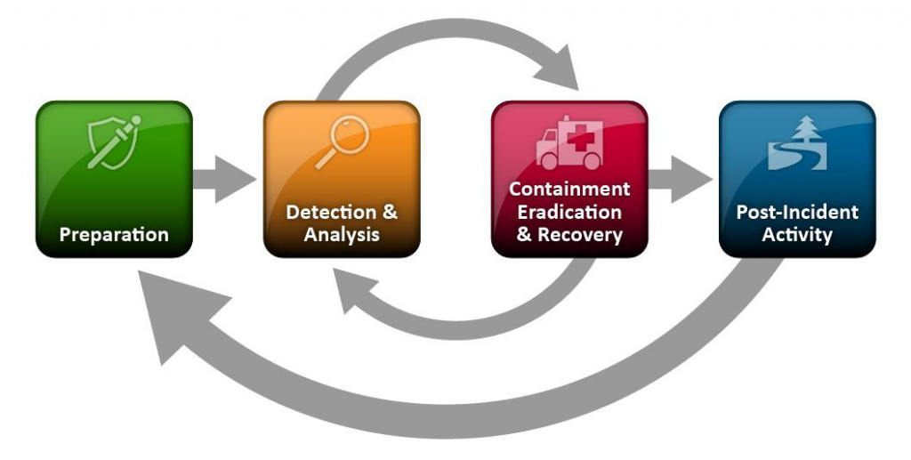 NIST Incident Response Lifecyclev